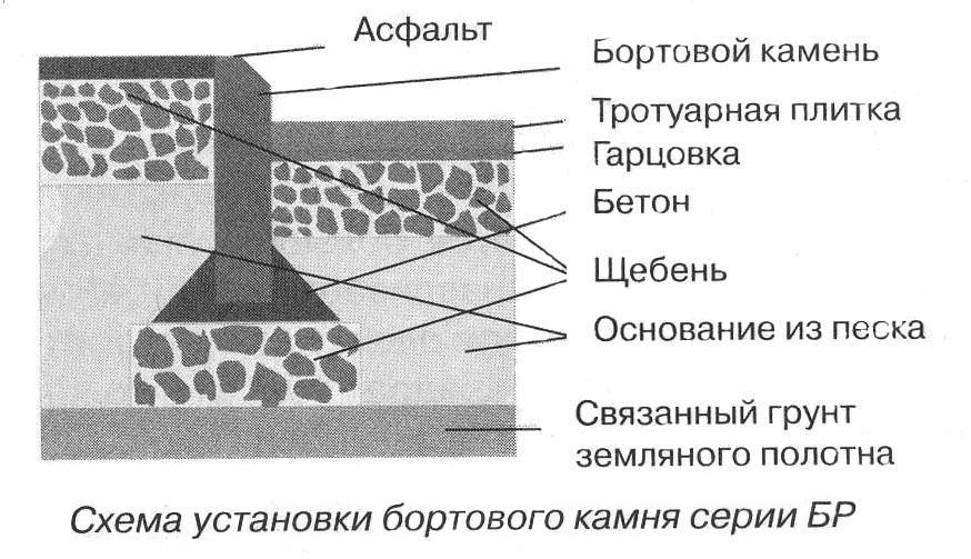 установка бордюрного камня узел